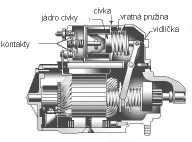 Starter on car engine diagram starter